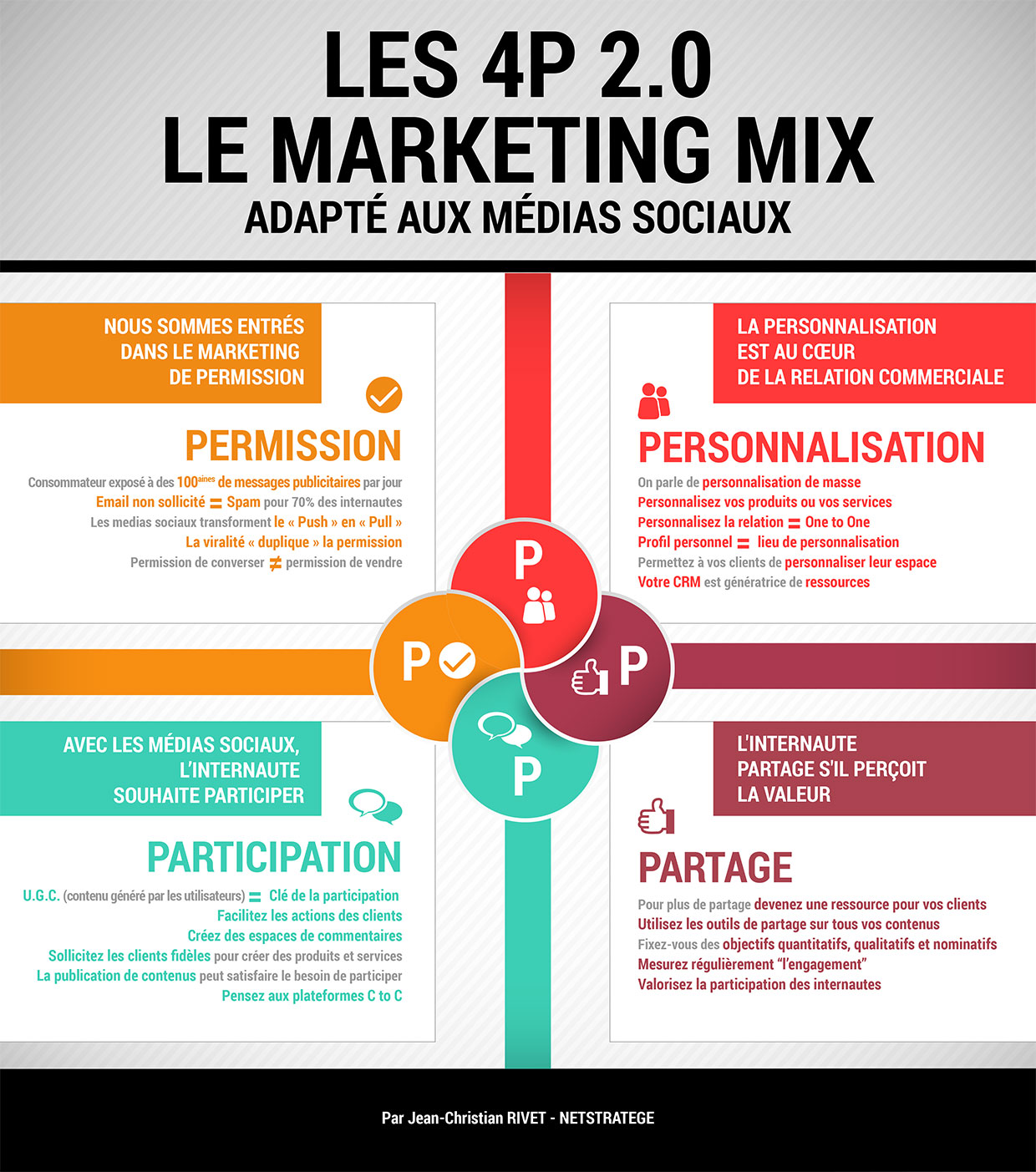 Marketing Mix - Medias Sociaux