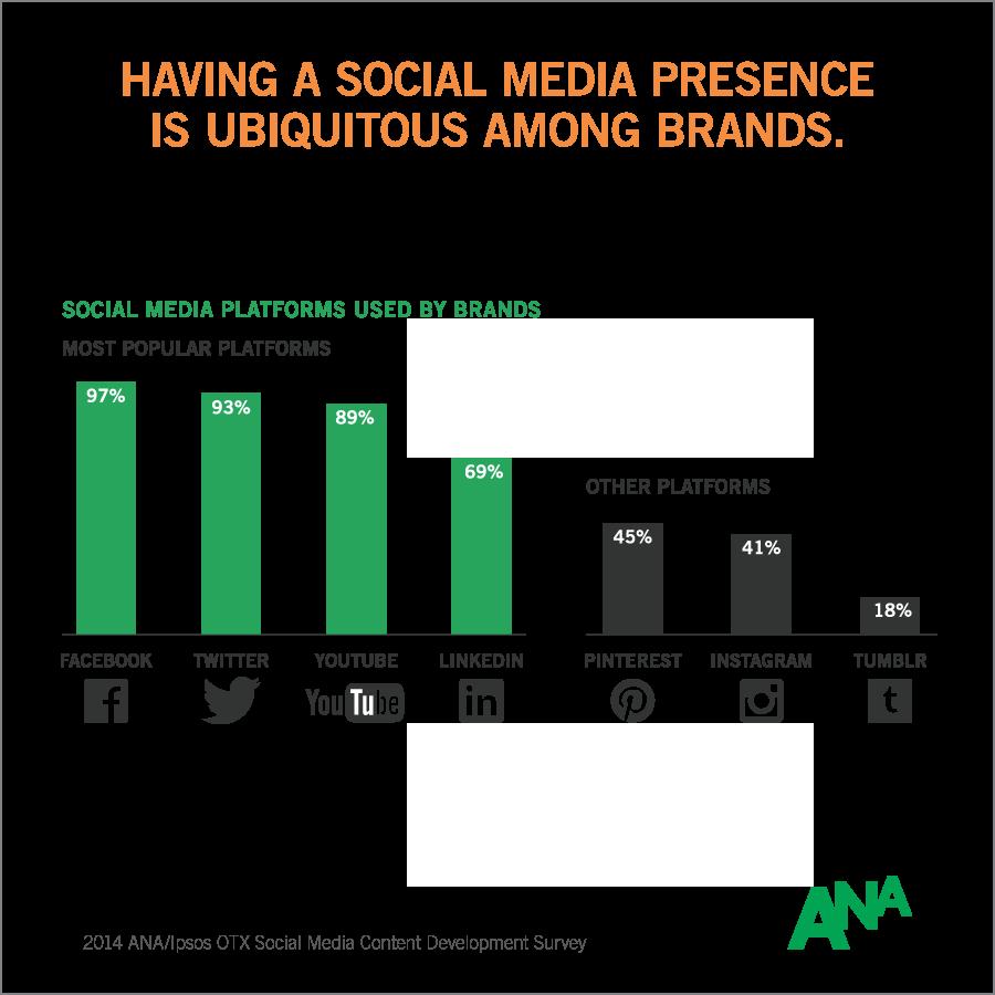 info-2014-ana-social-media-content-development-survey-1