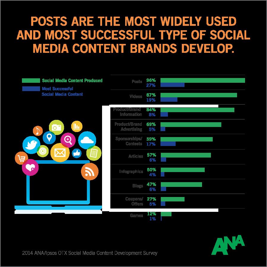 info-2014-ana-social-media-content-development-survey-2