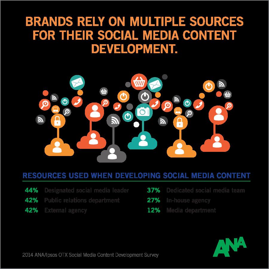 info-2014-ana-social-media-content-development-survey-3