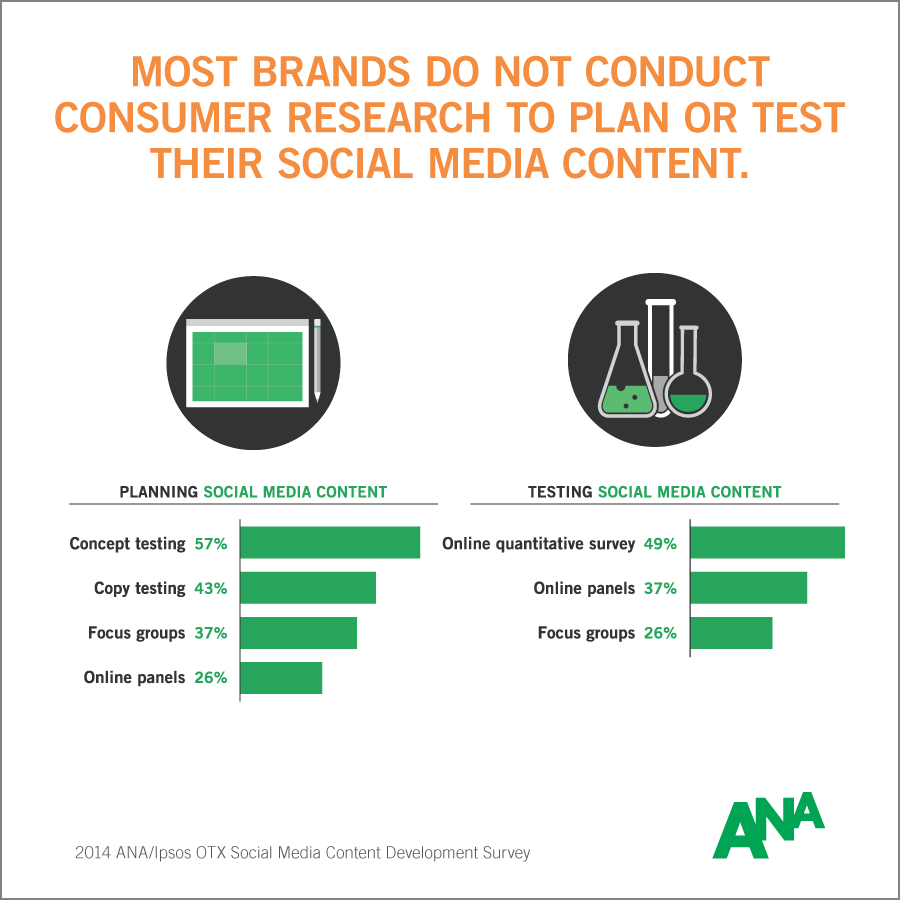 info-2014-ana-social-media-content-development-survey-4