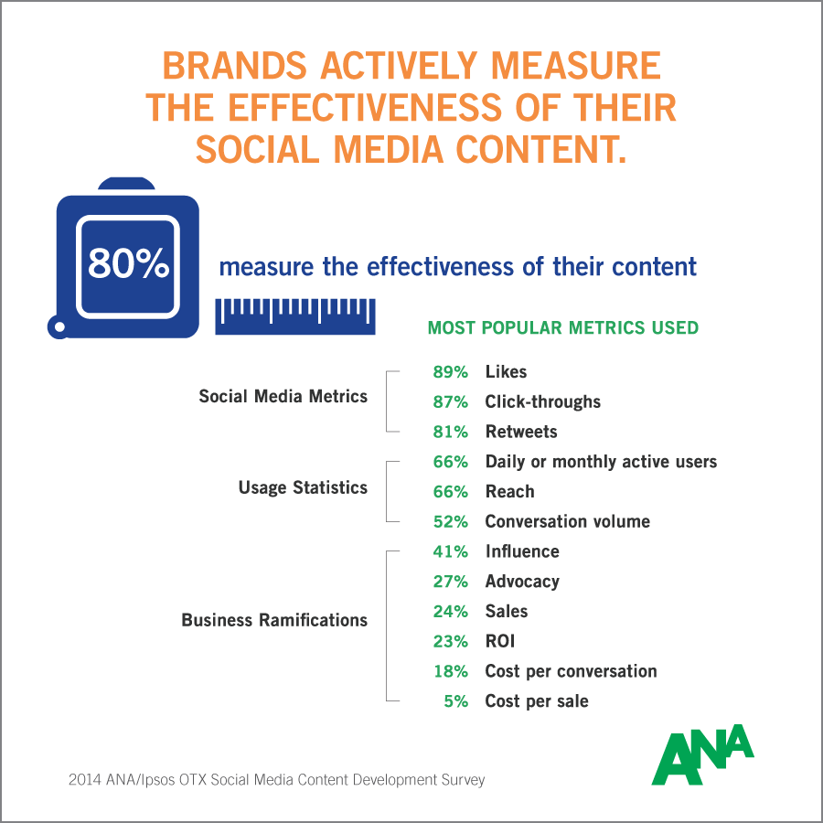 info-2014-ana-social-media-content-development-survey-5