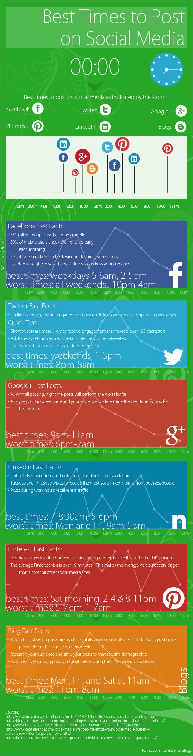 Social Media - Best Times Post