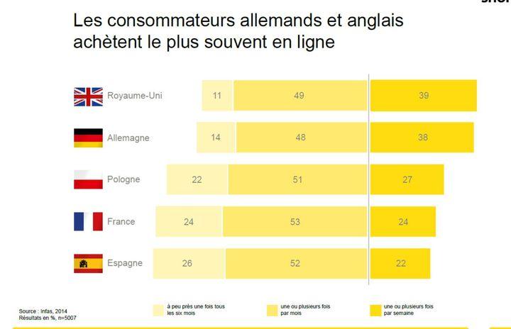 e-commerce en europe 2015