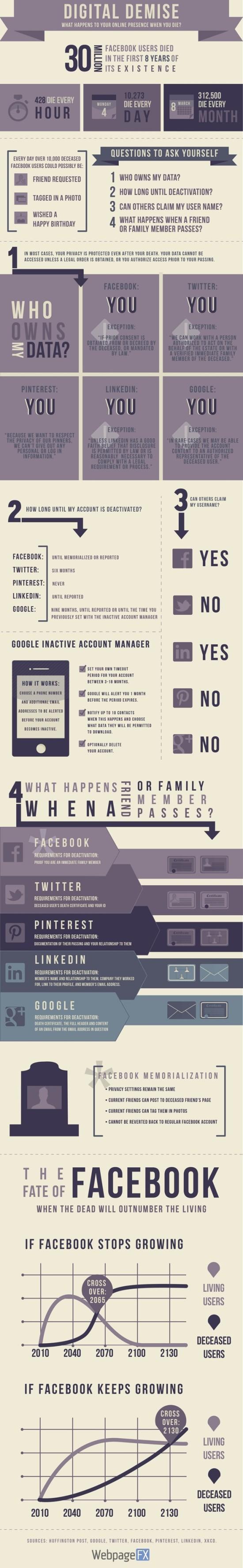 Mort réseaux sociaux