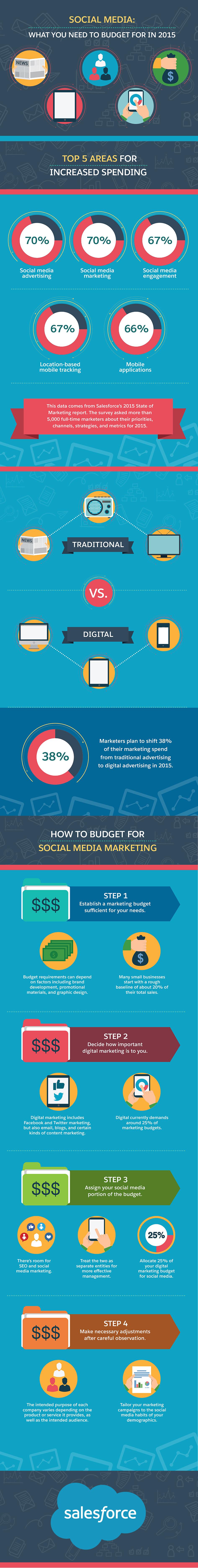 Social Media - Budget