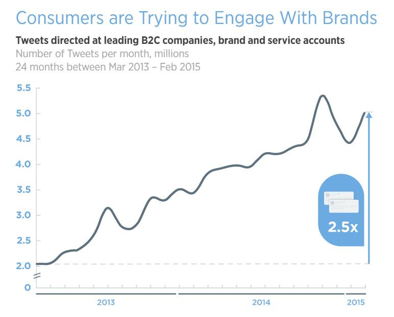 engagement-entreprises-twitter