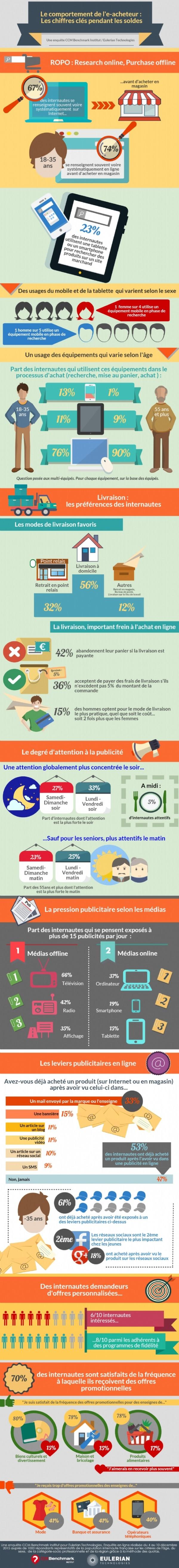 e-commerce : Le comportement des acheteurs - France 2016