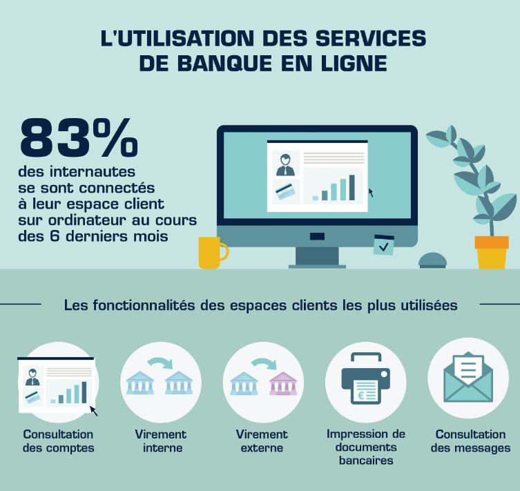 utilisation-services-banque-en-ligne